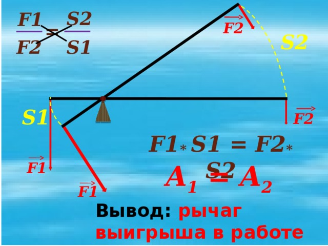 Подвижный блок Условие равновесия: → ОВ = 2 ОА F 1 L 1 =2 L 2 А О P = 2 F B L 2 L 1 Вывод. Подвижный блок даёт выигрыш в силе в 2 раза. → P