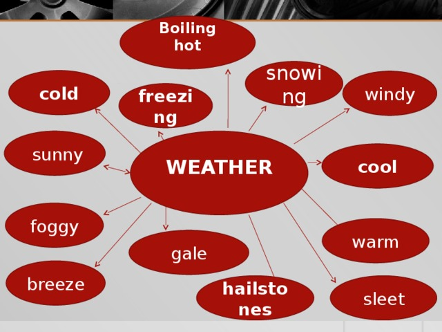 Boiling hot snowing cold windy freezing WEATHER  sunny cool foggy warm gale breeze sleet hailstones