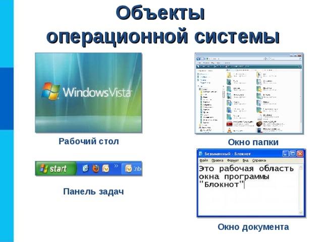 Объекты  операционной системы Рабочий стол Окно папки Панель задач Окно документа