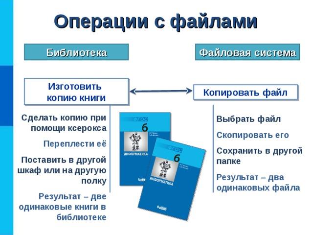 Операции  с файлами Файловая система Библиотека Изготовить  копию книги Копировать файл Сделать копию при помощи ксерокса Переплести её Поставить в другой шкаф или на другую полку Результат – две одинаковые книги в библиотеке Выбрать файл Скопировать его Сохранить в другой папке Результат – два одинаковых файла