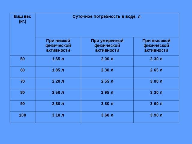 Ваш вес (кг.) Суточное потребность в воде, л. При низкой  физической активности 50 При умеренной  физической активности 1,55 л 60 70 При высокой  физической активности 2,00 л 1,85 л 80 2,20 л 2,30 л 2,30 л 2,65 л 2,55 л 2,50 л 90 3,00 л 2,95 л 2,80 л 100 3,30 л 3,30 л 3,10 л 3,60 л 3,60 л 3,90 л