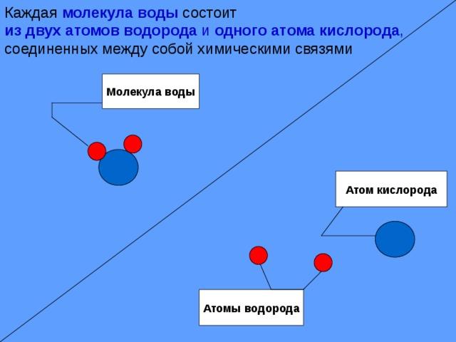 Каждая молекула воды состоит из двух атомов водорода и одного атома кислорода ,  соединенных между собой химическими связями Молекула воды Атом кислорода Атомы водорода