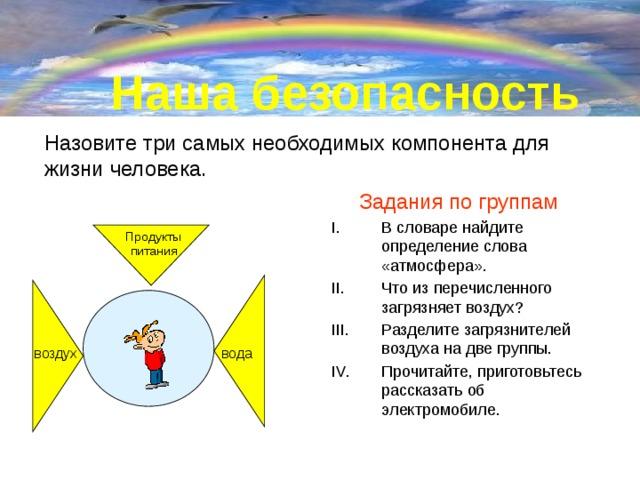 Наша безопасность Назовите три самых необходимых компонента для жизни человека. Задания по группам В словаре найдите определение слова «атмосфера». Что из перечисленного загрязняет воздух? Разделите загрязнителей воздуха на две группы. Прочитайте, приготовьтесь рассказать об электромобиле. Продукты питания вода воздух