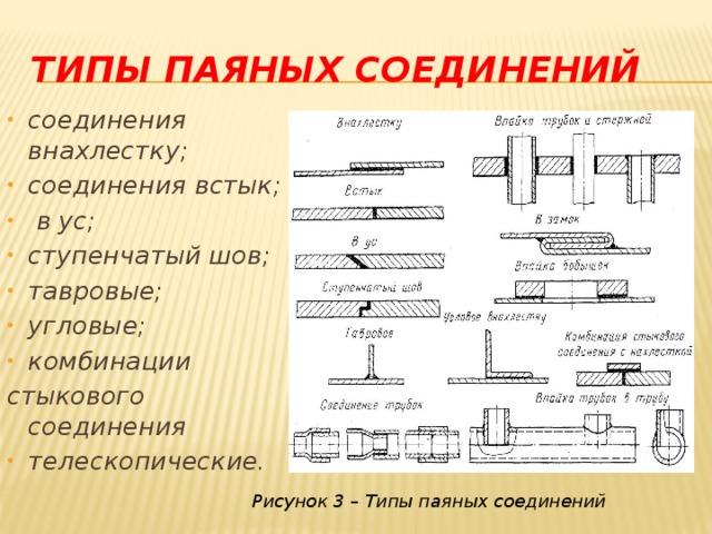 ТИПЫ ПАЯНЫХ СОЕДИНЕНИЙ соединения внахлестку; соединения встык;  в ус; ступенчатый шов; тавровые; угловые; комбинации стыкового соединения телескопические.   Рисунок 3 – Типы паяных соединений