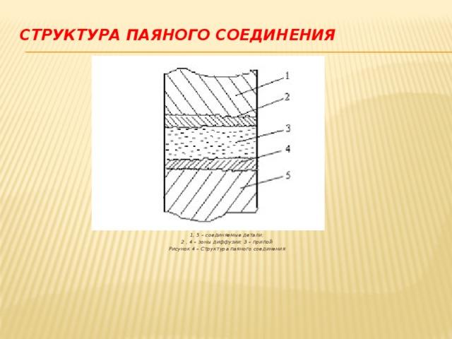 Структура паяного соединения    1, 5 – соединяемые детали; 2 , 4 – зоны диффузии; 3 – припой Рисунок 4 – Структура паяного соединения