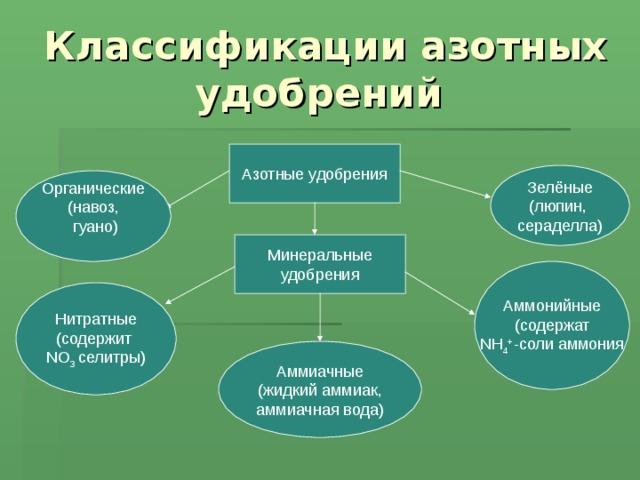 Классификации азотных удобрений Азотные удобрения Зелёные (люпин, сераделла) Органические (навоз,  гуано) Минеральные удобрения Аммонийные (содержат NH 4 + - соли аммония Нитратные (содержит NO 3 селитры) Аммиачные (жидкий аммиак, аммиачная вода)