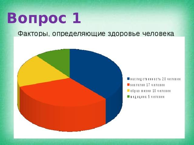 Вопрос 1 Факторы, определяющие здоровье человека