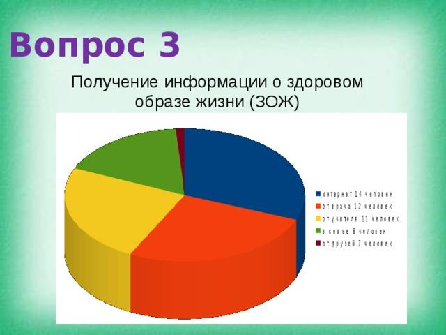 Вопрос 3 Получение информации о здоровом образе жизни (ЗОЖ)