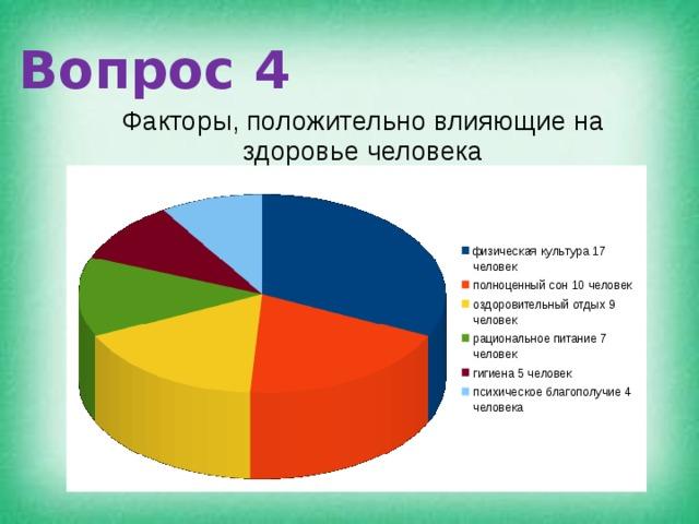 Вопрос 4 Факторы, положительно влияющие на здоровье человека