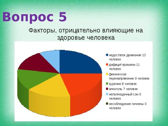 Вопрос 5 Факторы, отрицательно влияющие на здоровье человека