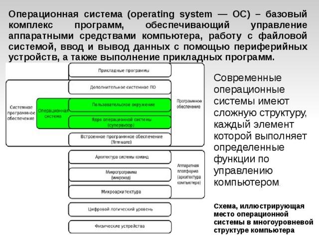 Операционная система (operating system — ОС) – базовый комплекс программ, обеспечивающий управление аппаратными средствами компьютера, работу с файловой системой, ввод и вывод данных с помощью периферийных устройств, а также выполнение прикладных программ. Современные операционные системы имеют сложную структуру, каждый элемент которой выполняет определенные функции по управлению компьютером . Схема, иллюстрирующая место операционной системы в многоуровневой структуре компьютера