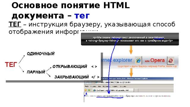 Основное понятие HTML документа – тег ТЕГ – инструкция браузеру, указывающая способ отображения информации.