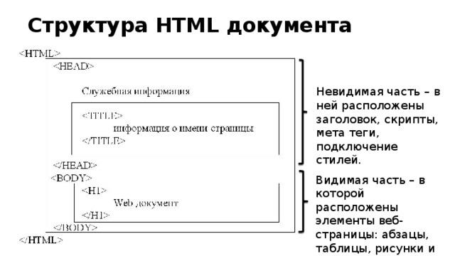 Структура HTML документа Невидимая часть – в ней расположены заголовок, скрипты, мета теги, подключение стилей. Видимая часть – в которой расположены элементы веб-страницы: абзацы, таблицы, рисунки и т.д.