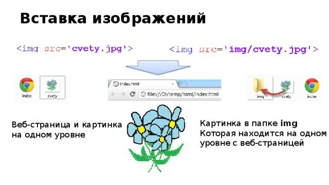 Вставка изображений Картинка в папке img Которая находится на одном уровне с веб-страницей Веб-страница и картинка на одном уровне