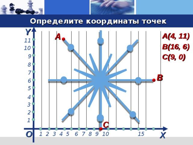 Определите координаты точек Y А А(4, 11) 11 В(16, 6) 10 С(9, 0) 9 8 7 В 6 5 4 3 2 1 С О Х  1 2 3 4 5 6 7 8 9 10 15 13