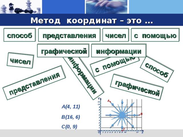 представления графической с помощью чисел способ информации Метод координат – это … способ представления чисел с помощью информации графической А(4, 11) В(16, 6) С(0, 9)