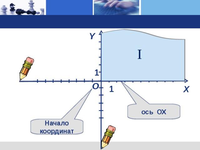 I Y ось  О Y 1 О 1 X Демонстрация портрета… (щелчок) Нарисуем на листе в клетку две перпендикулярные оси (щелчок), точку их пересечения обозначим через О (щелчок). Горизонтальная ось (щелчок) называется осью OX , вертикальная (щелчок) – осью OY . Место пересечения осей OX и OY ( щелчок) называется началом координат, которое обозначают цифрой 0 («ноль») (щелчок). ось  ОХ Начало координат 3