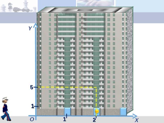 Y Чтобы не путать порядок следования координат, вспомните, как устроены наши дома (щелчок): сначала (щелчок) мы заходим в нужный подъезд (по оси OX) , а затем поднимаемся на нужный этаж (по оси OY) . 5 1 1 О 2 X 5