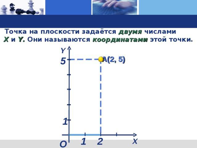 Точка на плоскости задаётся двумя числами X  и Y . Они называются координатами этой точки. Y А(2, 5) 5 Каждая точка на координатной плоскости имеет свой точный адрес. Это пара чисел ( щелчок): первое число по оси OX , второе – по оси OY . Эти числа называются координатами точки. 1 1 2 X О 6