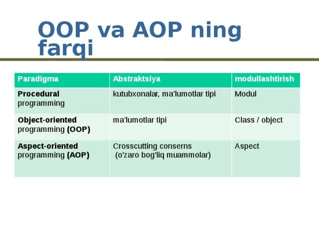 OOP va AOP ning farqi Paradigma Abstraktsiya Procedural programming modullashtirish kutubxonalar, ma'lumotlar tipi Object-oriented programming (OOP) ma'lumotlar tipi Modul Aspect-oriented programming (AOP) Class / object Crosscutting conserns  (o'zaro bog'liq muammolar) Aspect