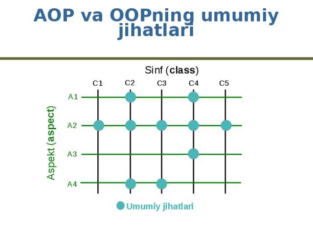 Aspekt ( aspect ) AOP va OOPning umumiy jihatlari Sinf ( class ) C2 C5 C4 C3 C1 A1 A2 A3 A4 Umumiy jihatlari