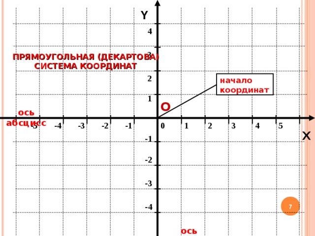 Y 4 3 ПРЯМОУГОЛЬНАЯ (ДЕКАРТОВА) СИСТЕМА КООРДИНАТ 2 начало координат 1 О ось абсцисс -2 -1 1 2 3 4 5 -5 -4 -3 0 X -1 -2 -3  -4 ось ординат