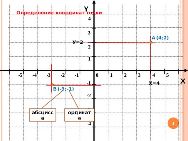 Y Определение координат точки 4 3 (4;2) А У=2 2 1 -3 -2 1 2 -5 -1 0 4 5 3 -4 X -1 Х=4 В (-3; - 1) -2 -3 абсцисса ордината 7 -4