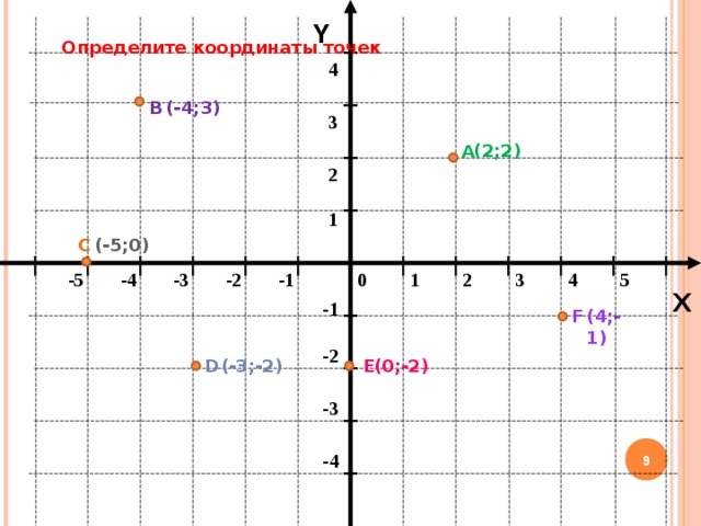 Y Определите координаты точек 4 (-4;3) В 3 (2;2) А 2 1 (-5;0) С 1 -5 -3 -4 3 -2 5 4 0 2 -1 X -1 F (4;-1) -2 D Е (-3 ;-2) (0;-2) -3 8 -4