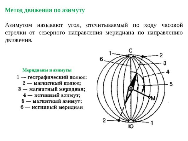 Метод движения по азимуту  Азимутом называют угол, отсчитываемый по ходу часовой стрелки от северного направления меридиана по направлению движения. Меридианы и азимуты