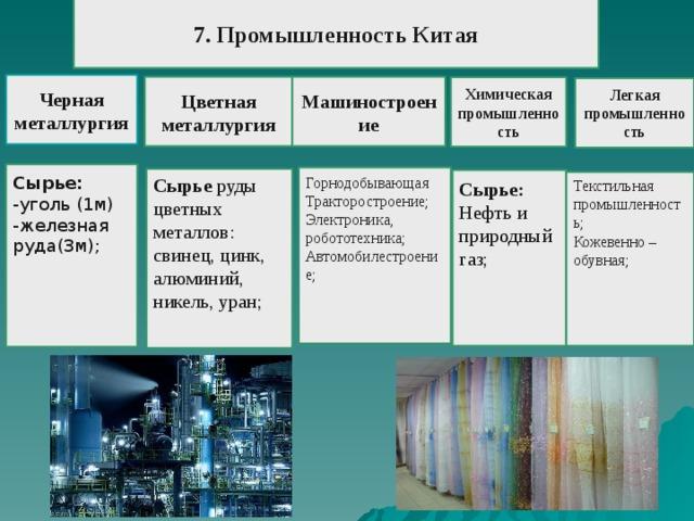 7. Промышленность Китая   Черная металлургия Цветная металлургия Машиностроение Химическая промышленность Легкая промышленность Сырье: -уголь (1м) -железная руда(3м); Горнодобывающая Тракторостроение; Электроника, робототехника; Автомобилестроение; Сырье руды цветных металлов: свинец, цинк, алюминий, никель, уран; Сырье: Нефть и природный газ; Текстильная промышленность; Кожевенно –обувная;