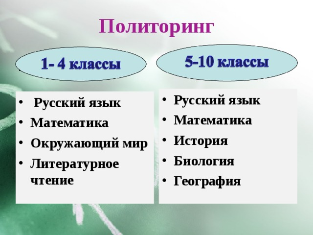 Политоринг 1-4 классы