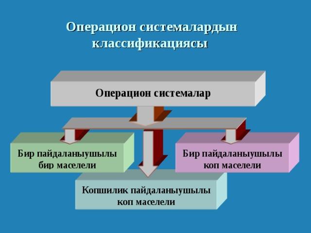 Операцион системалардын классификациясы