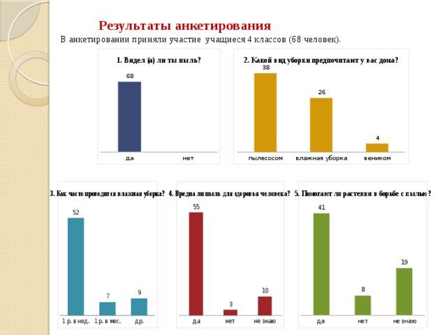 Результаты анкетирования  В анкетировании приняли участие учащиеся 4 классов (68 человек).