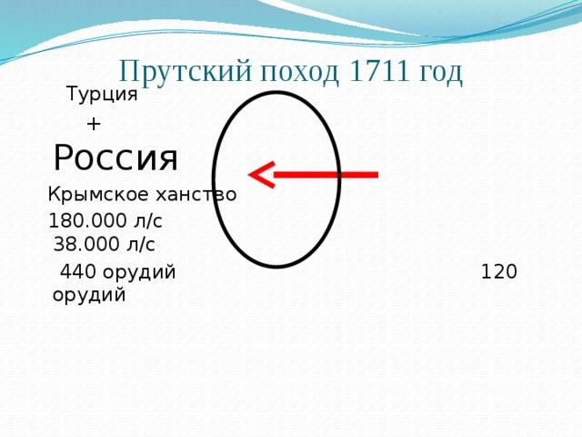 Прутский поход 1711 год    Турция  + Россия  Крымское ханство  180.000 л/с 38.000 л/с  440 орудий 120 орудий