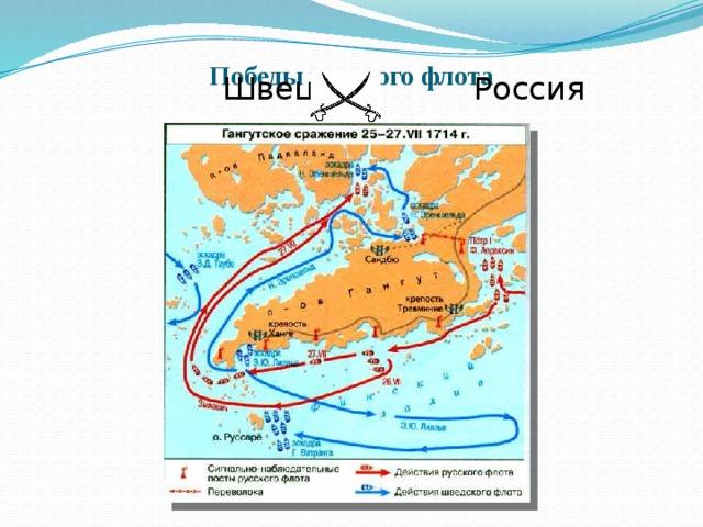 Победы русского флота    Швеция Россия