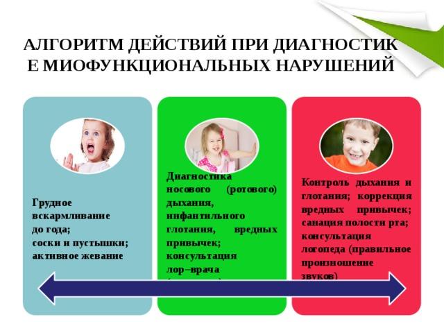 АЛГОРИТМ ДЕЙСТВИЙ ПРИ ДИАГНОСТИКЕ МИОФУНКЦИОНАЛЬНЫХ НАРУШЕНИЙ Грудное вскармливание Диагностика носового (ротового) дыхания, инфантильного глотания, вредных привычек; Контроль дыхания и глотания; коррекция вредных привычек; санация полости рта; до года; консультация консультация логопеда (правильное произношение звуков) соски и пустышки; лор–врача (аденоиды) активное жевание