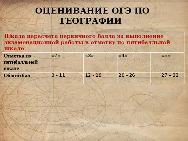 ОЦЕНИВАНИЕ ОГЭ ПО ГЕОГРАФИИ Шкала пересчета первичного балла за выполнение экзаменационной работы в отметку по пятибалльной шкале Отметка по пятибалльной шкале «2» Общий бал 0 - 11 «3» «4» 12 - 19 20 - 26 «5»  27 – 32