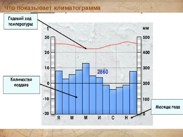 Что показывает климатограмма