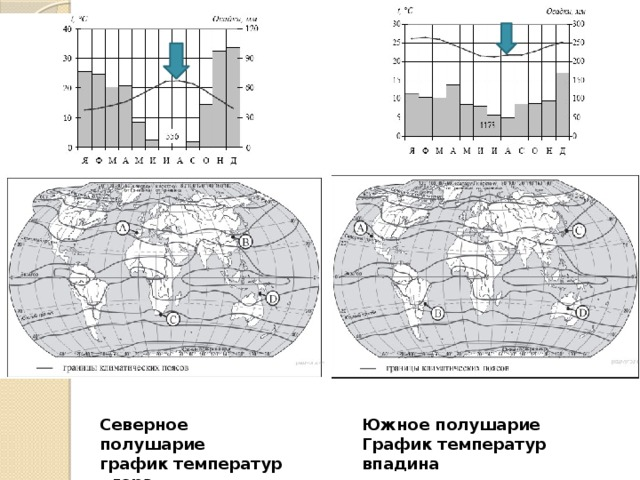 Южное полушарие Северное полушарие График температур впадина график температур - гора