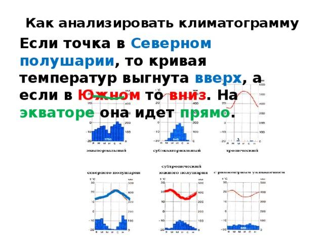 Как анализировать климатограмму Если точка в Северном полушарии , то кривая температур выгнута вверх , а если в Южном то вниз . На экваторе она идет прямо .