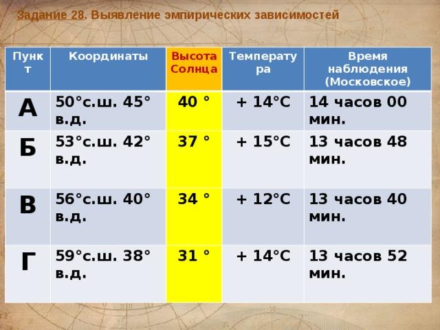 Задание 28 . Выявление эмпирических зависимостей Пункт А Координаты 50°с.ш. 45° в.д. Б Высота Солнца В Температура 40 ° 53°с.ш. 42° в.д. + 14°С Г 37 ° Время наблюдения 56°с.ш. 40° в.д. (Московское) 34 ° + 15°С 14 часов 00 мин. 59°с.ш. 38° в.д. 31 ° 13 часов 48 мин. + 12°С 13 часов 40 мин. + 14°С 13 часов 52 мин.