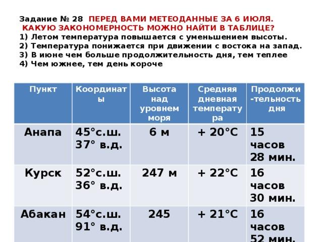 Задание № 28 ПЕРЕД ВАМИ МЕТЕОДАННЫЕ ЗА 6 ИЮЛЯ.  КАКУЮ ЗАКОНОМЕРНОСТЬ МОЖНО НАЙТИ В ТАБЛИЦЕ?  1) Летом температура повышается с уменьшением высоты.  2) Температура понижается при движении с востока на запад.  3) В июне чем больше продолжительность дня, тем теплее  4) Чем южнее, тем день короче Пункт Координаты Анапа Высота над уровнем моря 45°с.ш. 37° в.д. Курск Средняя дневная температура 52°с.ш. 36° в.д. 6 м Абакан Сыктывкар 54°с.ш. 91° в.д. 247 м + 20°С Продолжи-тельность дня + 22°С 62°с.ш. 51° в.д. 15 часов 28 мин. 245 16 часов 30 мин. + 21°С 119 + 14°С 16 часов 52 мин. 19 часов 13 мин.