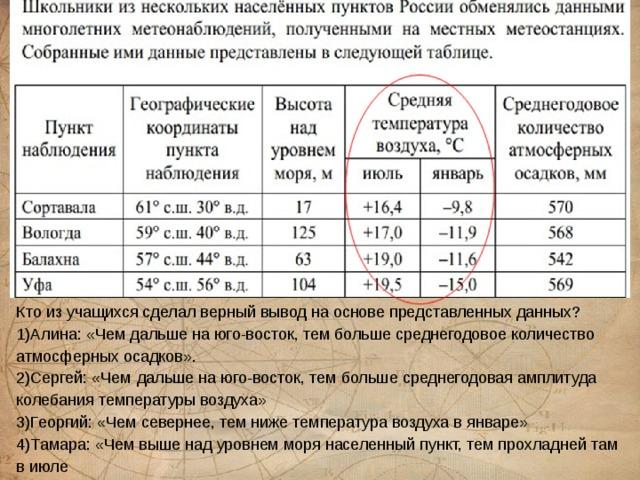 Кто из учащихся сделал верный вывод на основе представленных данных? 1)Алина: «Чем дальше на юго-восток, тем больше среднегодовое количество атмосферных осадков». 2)Сергей: «Чем  дальше на юго-восток, тем больше среднегодовая амплитуда колебания температуры воздуха» 3)Георгий: «Чем севернее, тем ниже температура воздуха в январе» 4)Тамара: «Чем выше над уровнем моря населенный пункт, тем прохладней там в июле