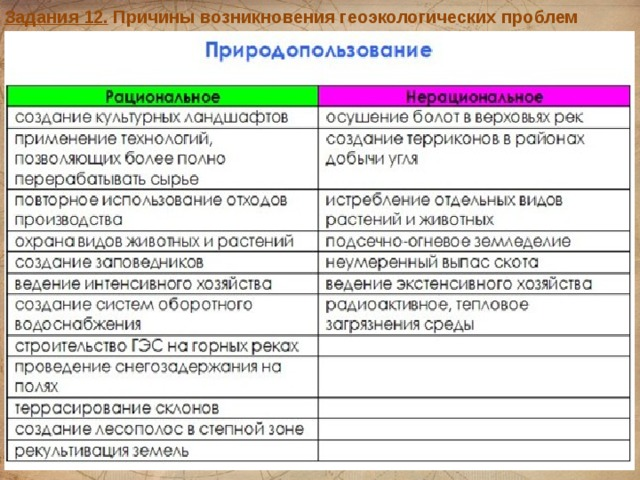 Задания 12. Причины возникновения геоэкологических проблем