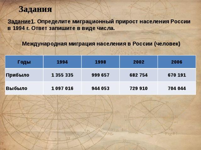 Задания Задание1 . Определите миграционный прирост населения России в 1994 г. Ответ запишите в виде числа.  Международная миграция населения в России (человек) Годы 1994 Прибыло Выбыло 1998 1 355 335 2002 1 097 016 999 657 944 053 2006 682 754 729 910 670 191 704 044