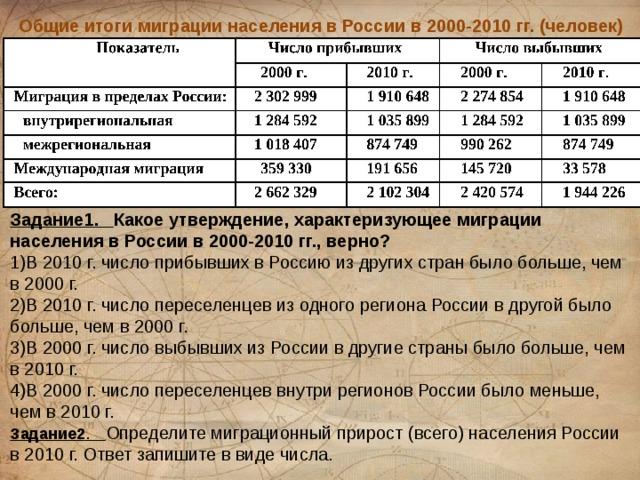 Общие итоги миграции населения в России в 2000-2010 гг. (человек) Задание1. Какое утверждение, характеризующее миграции населения в России в 2000-2010 гг., верно? 1)В 2010 г. число прибывших в Россию из других стран было больше, чем в 2000 г. 2)В 2010 г. число переселенцев из одного региона России в другой было больше, чем в 2000 г. 3)В 2000 г. число выбывших из России в другие страны было больше, чем в 2010 г. 4)В 2000 г. число переселенцев внутри регионов России было меньше, чем в 2010 г. Задание2 . Определите миграционный прирост (всего) населения России в 2010 г. Ответ запишите в виде числа.
