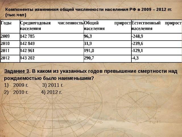 Компоненты изменения общей численности населения РФ в 2009 – 2012 гг. (тыс.чел) Задание 3 . В каком из указанных годов превышение смертности над рождаемостью было наименьшим? 1)  2009 г. 3) 2011 г. 2)  2010 г. 4) 2012 г.