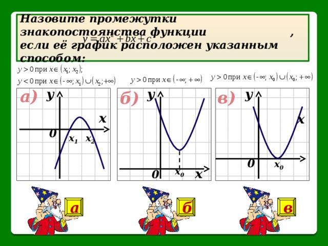 Назовите промежутки знакопостоянства функции  , если её график расположен указанным способом: у у у а) в) б) х х 0 х 1 х 2 0 х 0 х х 0 0 а б в