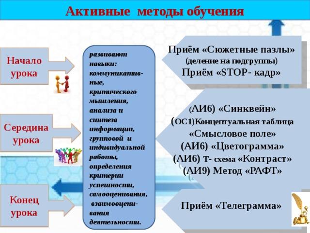 Активные методы обучения Начало урока Середина урока Конец урока Приём «Сюжетные пазлы» (деление на подгруппы) Приём «STOP- кадр» развивают навыки: коммуникатив- ные, критического мышления, анализа и синтеза информации, групповой и индивидуальной работы, определения критерии успешности, самооценивания, взаимооцени- вания деятельности.    ( АИ6) «Синквейн» ( ОС1)Концептуальная таблица «Смысловое поле» (АИ6) «Цветограмма» (АИ6) Т- схема «Контраст» (АИ9) Метод «РАФТ»    Приём «Телеграмма»