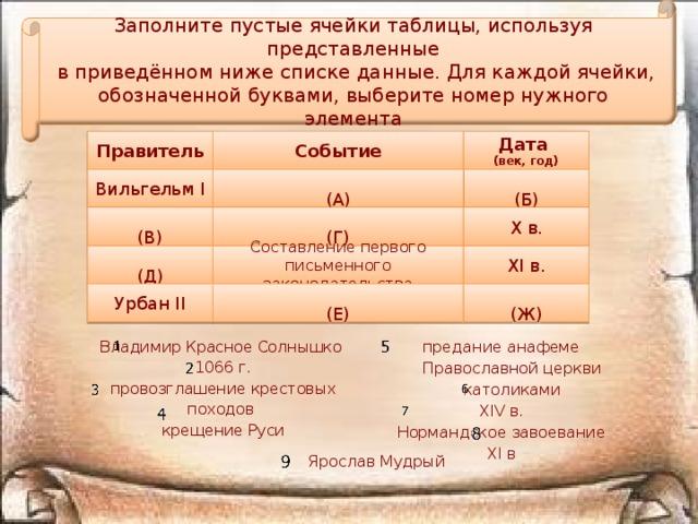 Заполните пустые ячейки таблицы, используя представленные  в приведённом ниже списке данные. Для каждой ячейки, обозначенной буквами, выберите номер нужного элемента Событие Правитель Дата (век, год) Вильгельм I  (Б)  (А) Х в.  (Г)  (В) XI в.  (Д) Составление первого письменного законодательства  (Е) Урбан II  (Ж)  предание анафеме Православной церкви католиками  XIV в.  Нормандское завоевание  XI в  Владимир Красное Солнышко  1066 г.  провозглашение крестовых походов  крещение Руси  Ярослав Мудрый